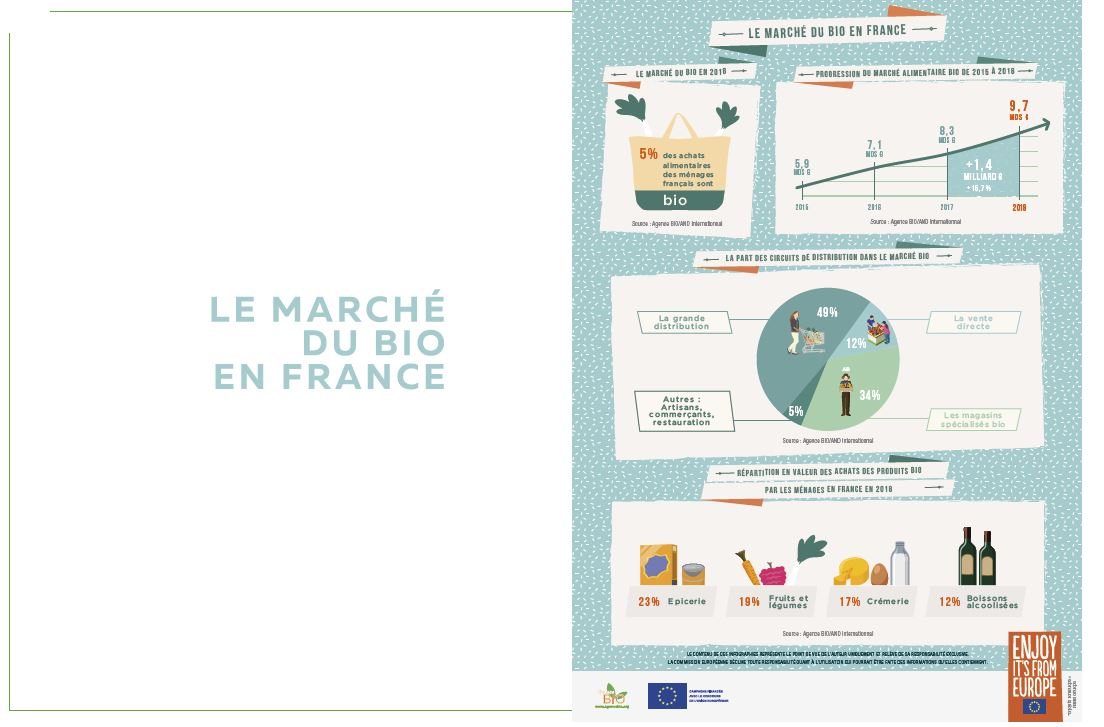 I numeri del Mercato del bio in Francia